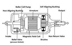 Python Injection Precision OEM Automotive Fuel Pump (712-590)