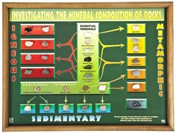 Investigating the Minerals Composition/Rocks Chart